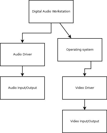 Asio Diagram Digital Audio Workstation
