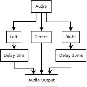 Haas effect diagram