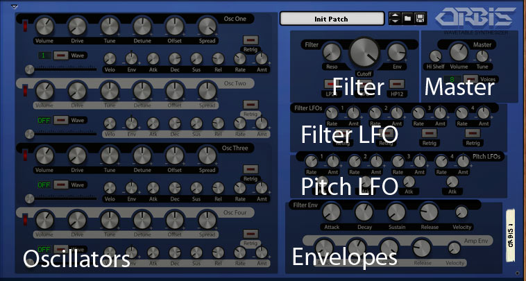 Orbis wavetable synthesizer layout