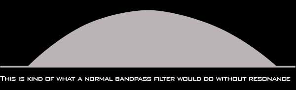 this is what a bandpass would do without resonance