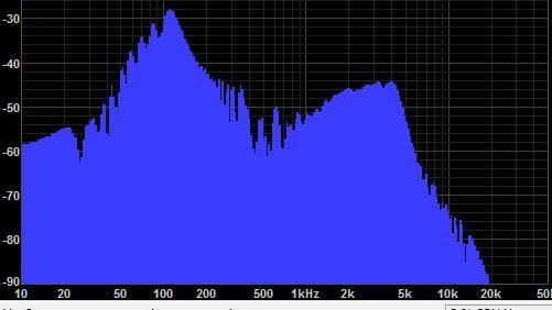 Goa Bass drum frequencies