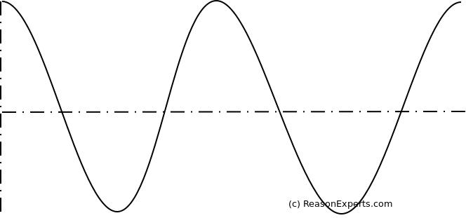Reason Pulsar Dual LFO Phase